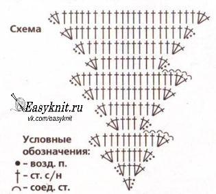 схемы вязания крючком елочка